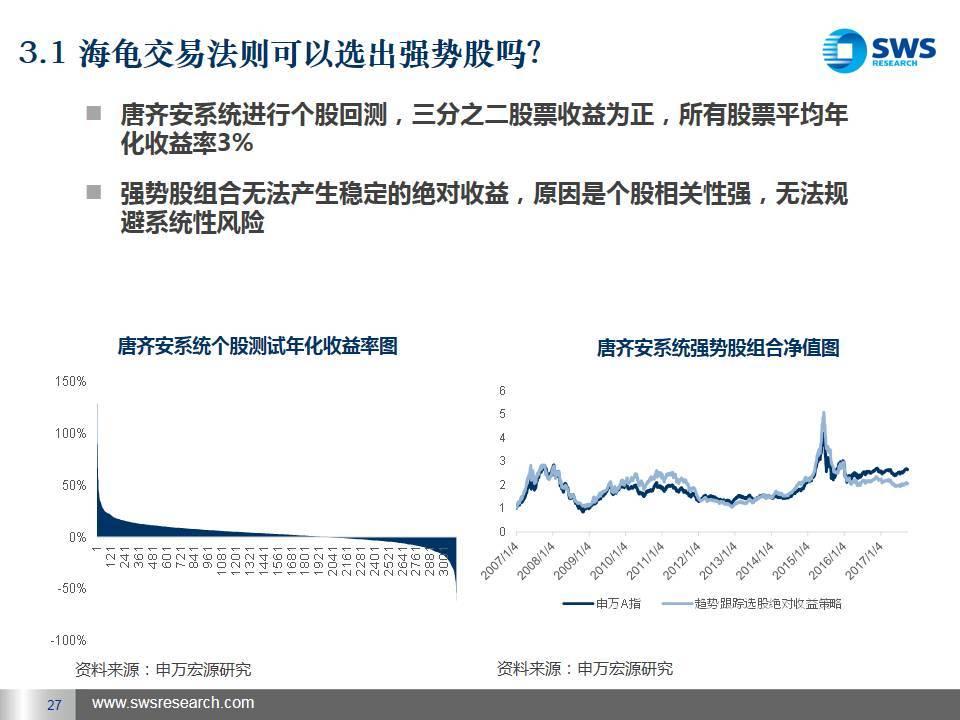 发现系统的优势——海龟交易法则在国内市场应用探讨 - CTA - 期货期权