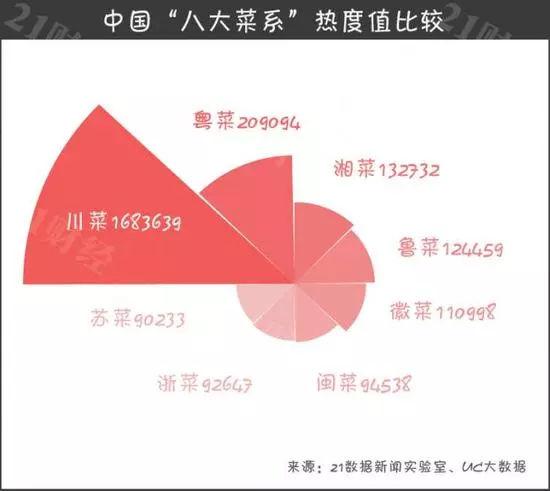 """""""八大菜系""""热度top20"""