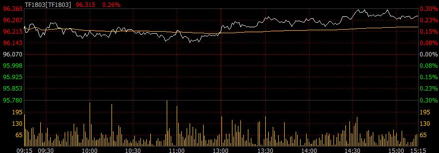 债市情绪略有缓和,国债期货高开震荡小幅收红