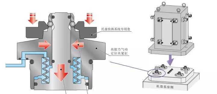 堪比液压缸,这个托盘系统的强劲夹紧力从何而来图片