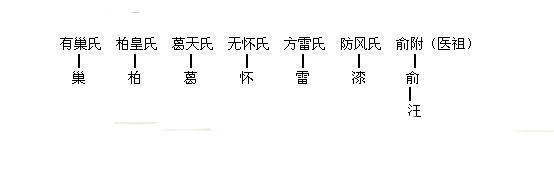 中华最全姓氏分支表,看看你的姓起源于哪里?图片