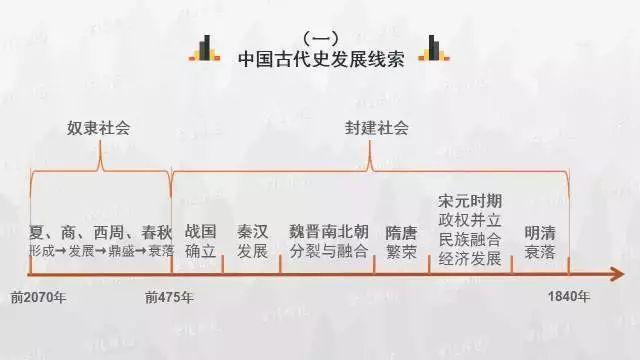 还搞不清中国历史时间轴?这份历史思维导图来帮你!