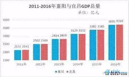 襄阳gdp造假_从多地自曝GDP造假谈起