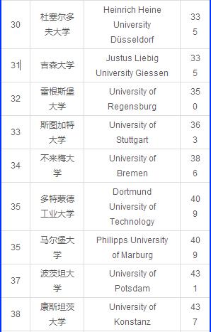 德国大学排名_德国大学图片
