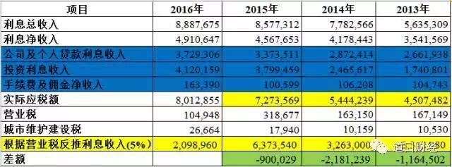 2013年国债利息_九江银行财报之谜:3年利息收入与营业税相差40亿