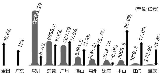油管广东gdp_广东地图