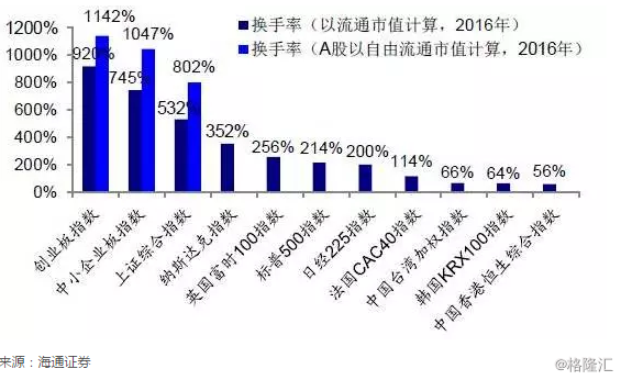 沪港通开通三周年,港股A股化了吗?
