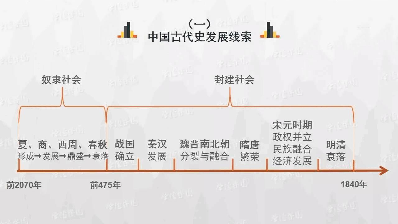 史上最清晰的历史思维导图,想搞清中国历史,这个必须看