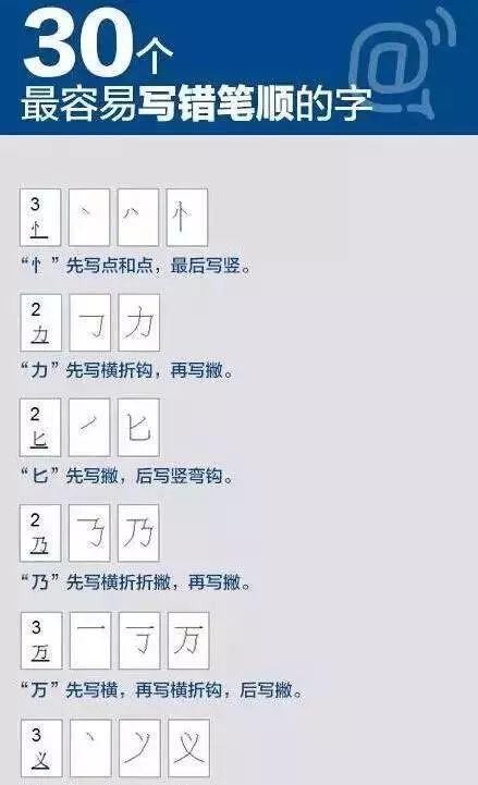 早字的笔画顺序- 这30个汉字笔顺,十个学生九个错,家长别瞎教