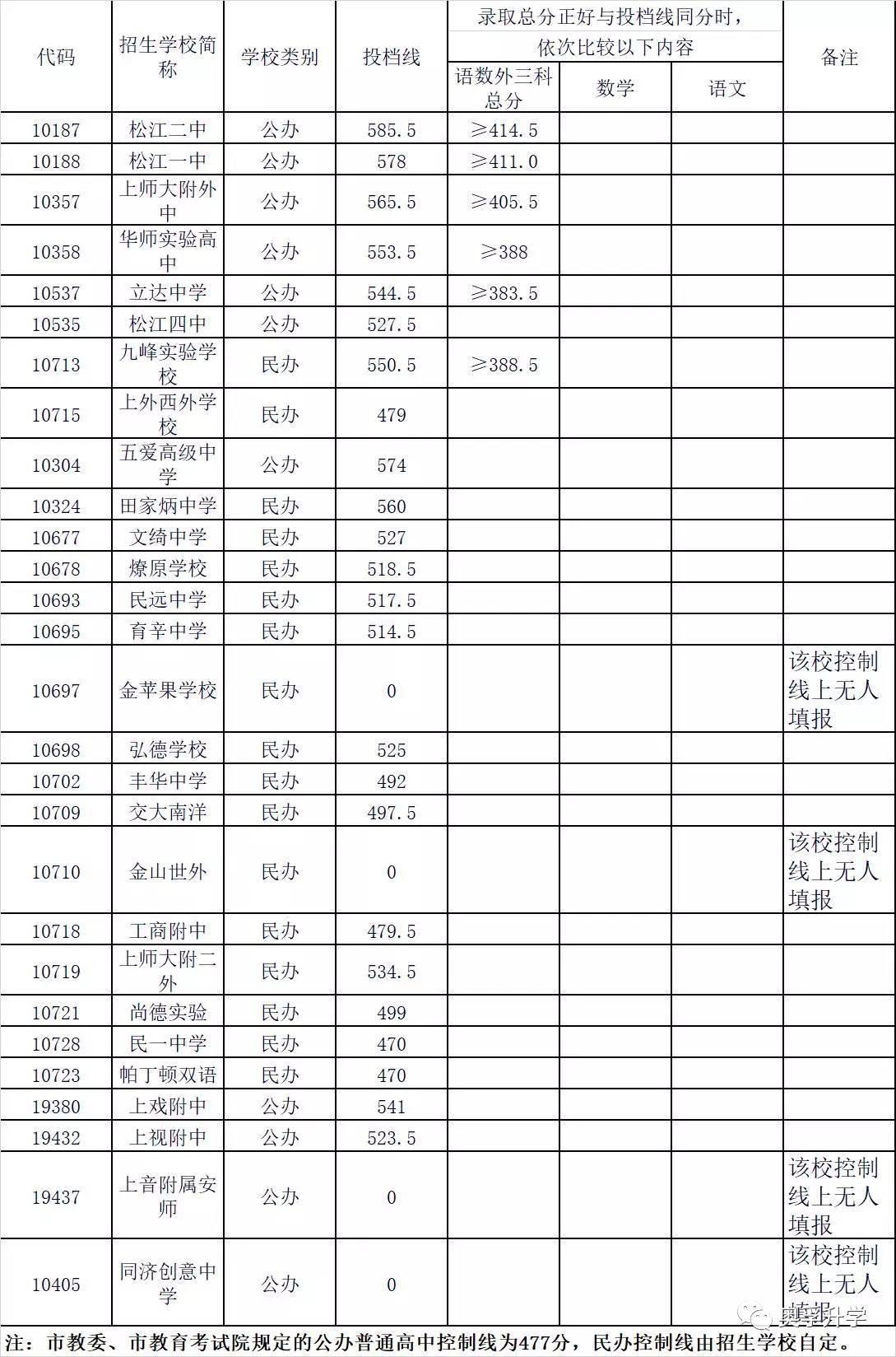2017年上海16区高中录取分数线写景高中作文v高中800字图片