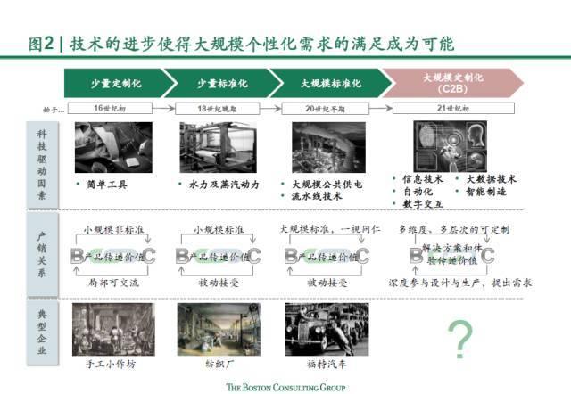 工业4.0--全价值链交互的C2B模式将颠覆中国汽车行业
