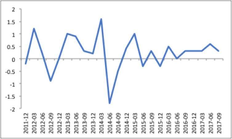 gdp初值_美联储稳固12月加息,原油库存减少,银油背道而驰