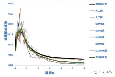 7条时程曲线满足要求设计抗震的相关建筑如特征图纸,加速度峰值,持时室内设计造型门周期图片