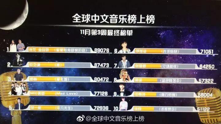 庞龙 金品妍「星星照亮回家的路」荣登全球音乐榜上榜