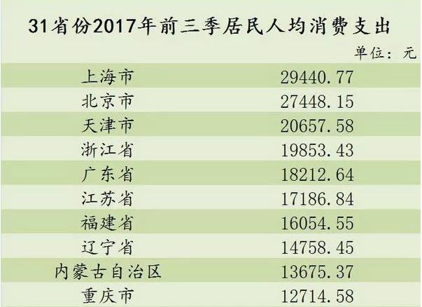 各省人均排名2017_2020年各省人均收入