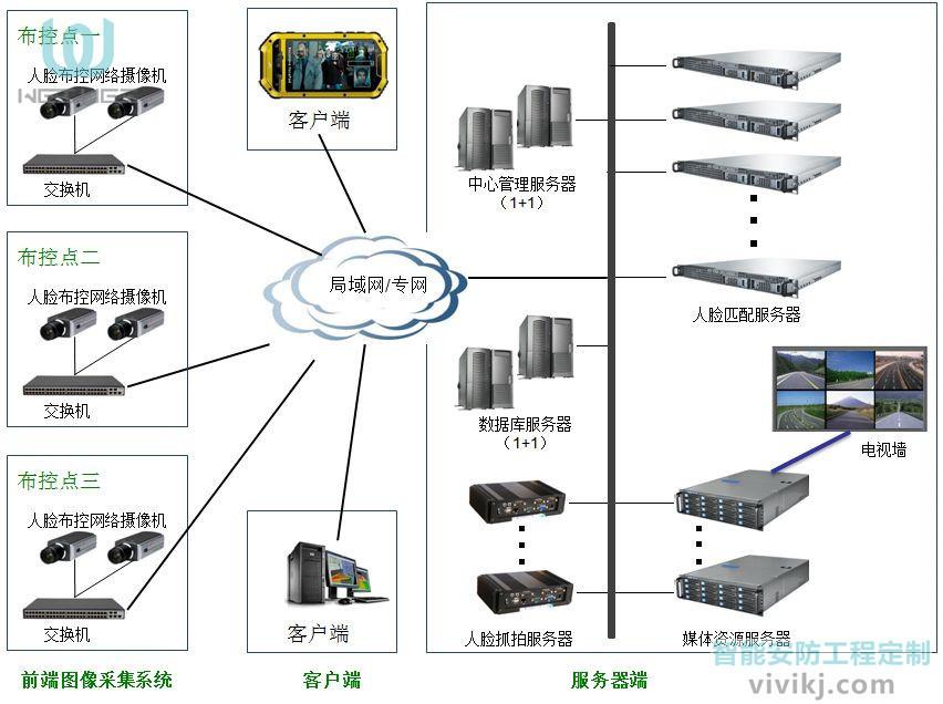 智能监控系统有哪些安装方法
