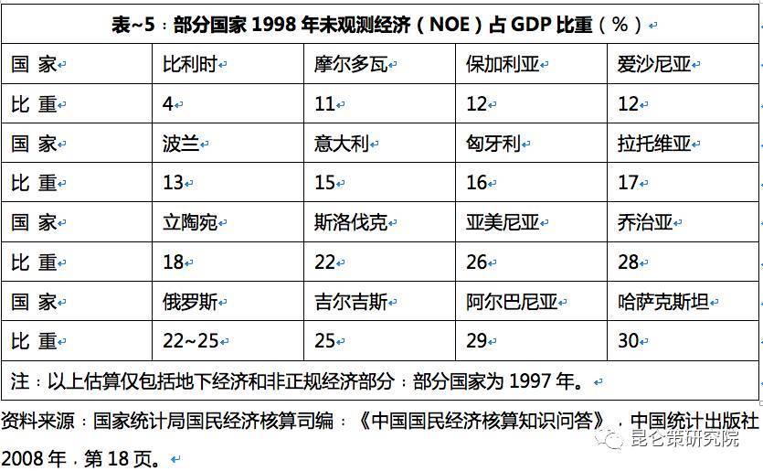 中国经济总量被低估_被低估的美女关咏荷