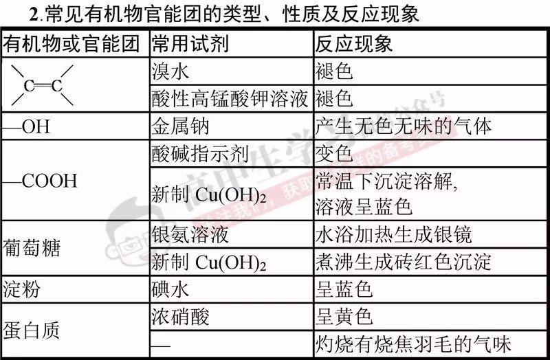 录取高中化学这10大必考热点题型,v热点满分化学不是梦!分云南高中的掌握图片