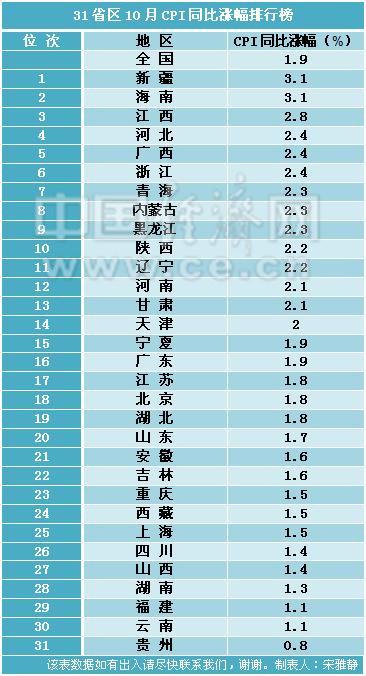 数据显示,31省区市中CPI涨幅超过全国水平的有14地