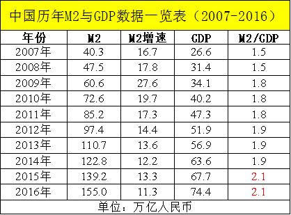衡量一个国家经济总量的指标不包括: