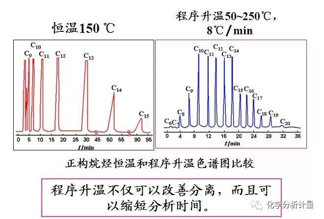 气液色谱法的分离原理_色谱法分离原理图
