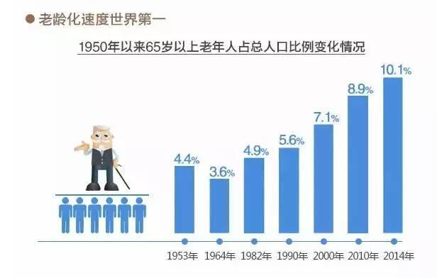 国家人口老龄化造成的影响_人口老龄化图片