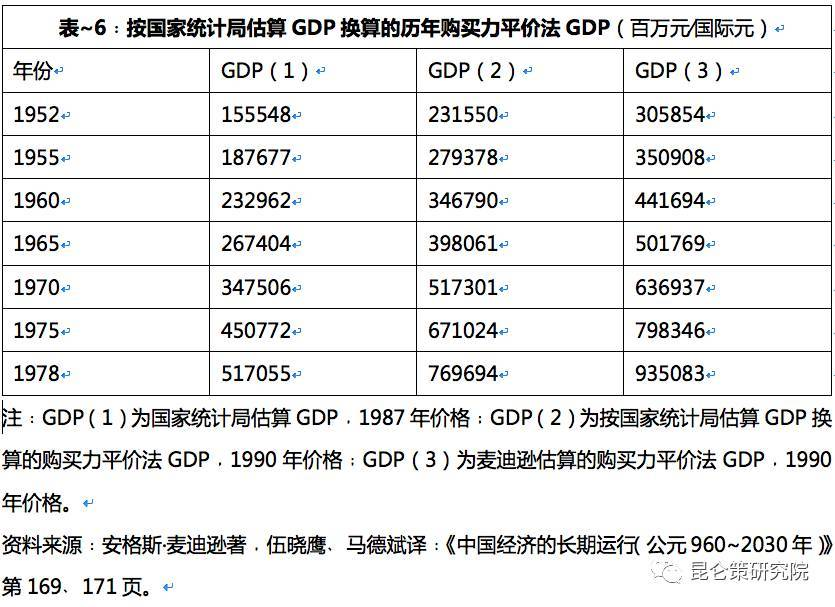 1950年世界gdp_2020年世界gdp排名