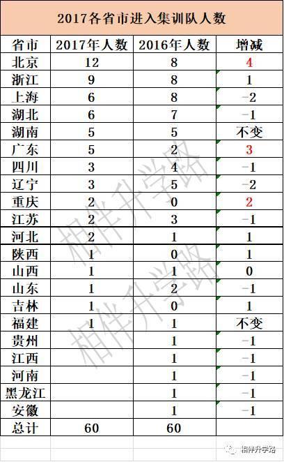 数竞最牛的上海,在CMO赛事上再遭山体滑坡。英才教育何处行?