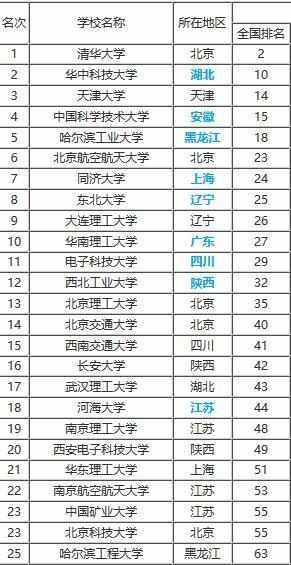 2019工科大学排行榜_武书连2017年中国工科大学排行榜 全榜单 , 想报工科