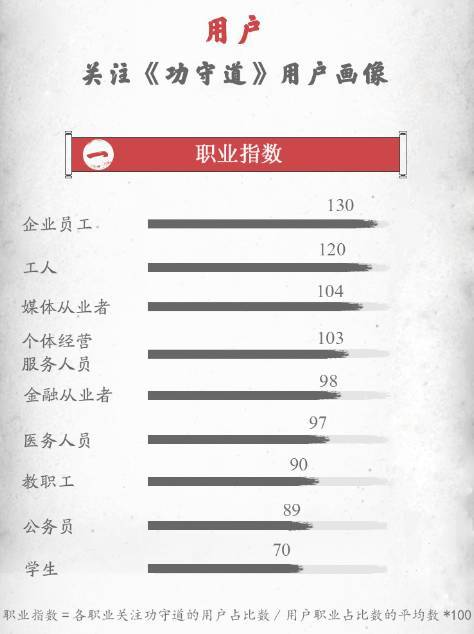 UC数据解读:《功守道》电影上线,话题热度不停歇-烽巢网