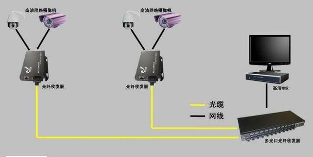 安防监控布线摄像头四大常见模式 安防监控工程