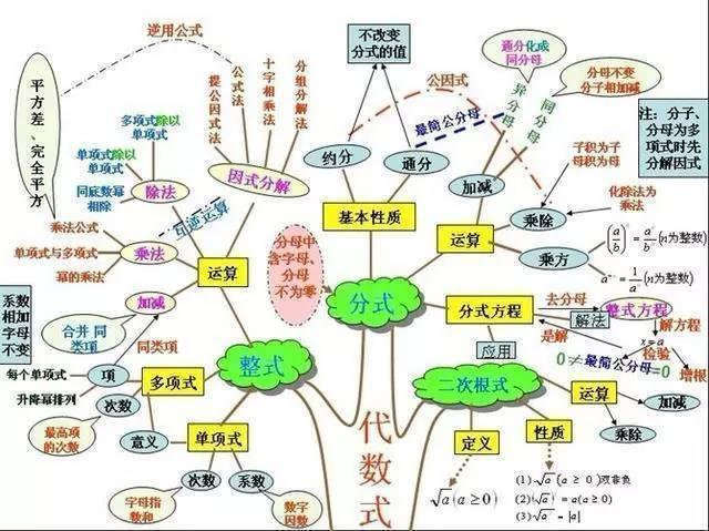一位学霸画出初中知识结构图, 把各科知识结构讲得一清二楚!