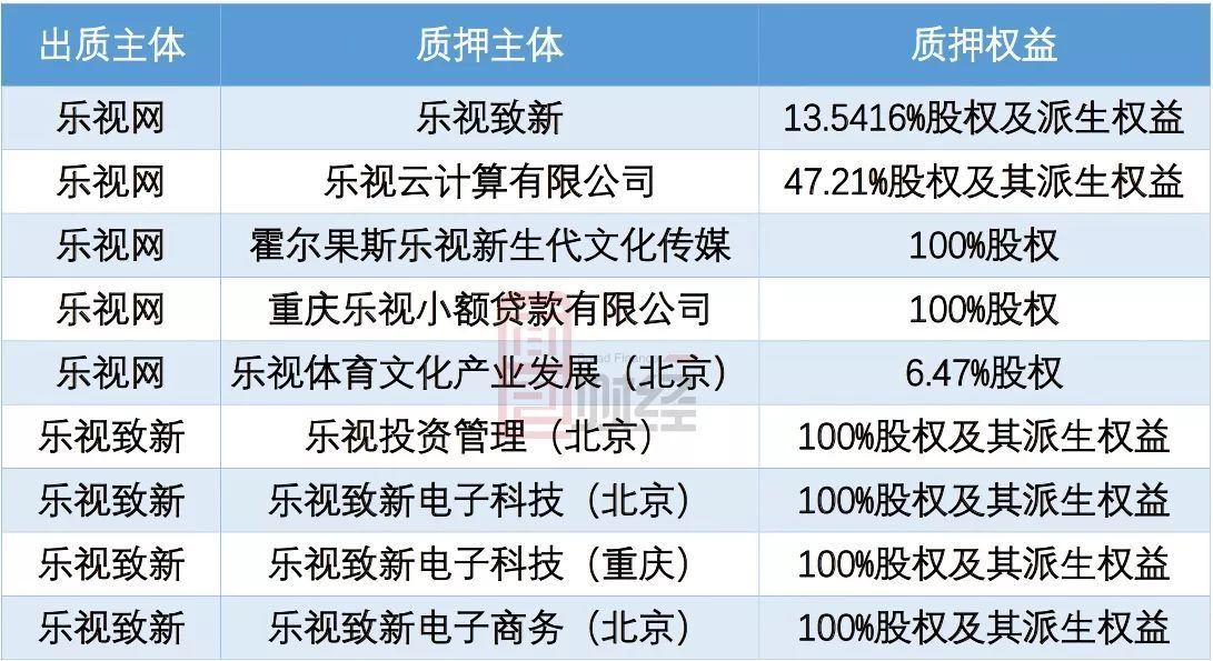 """深交所问询乐视网""""空壳化""""背后:市值蒸发1370亿,21家基金公司重仓踩雷"""