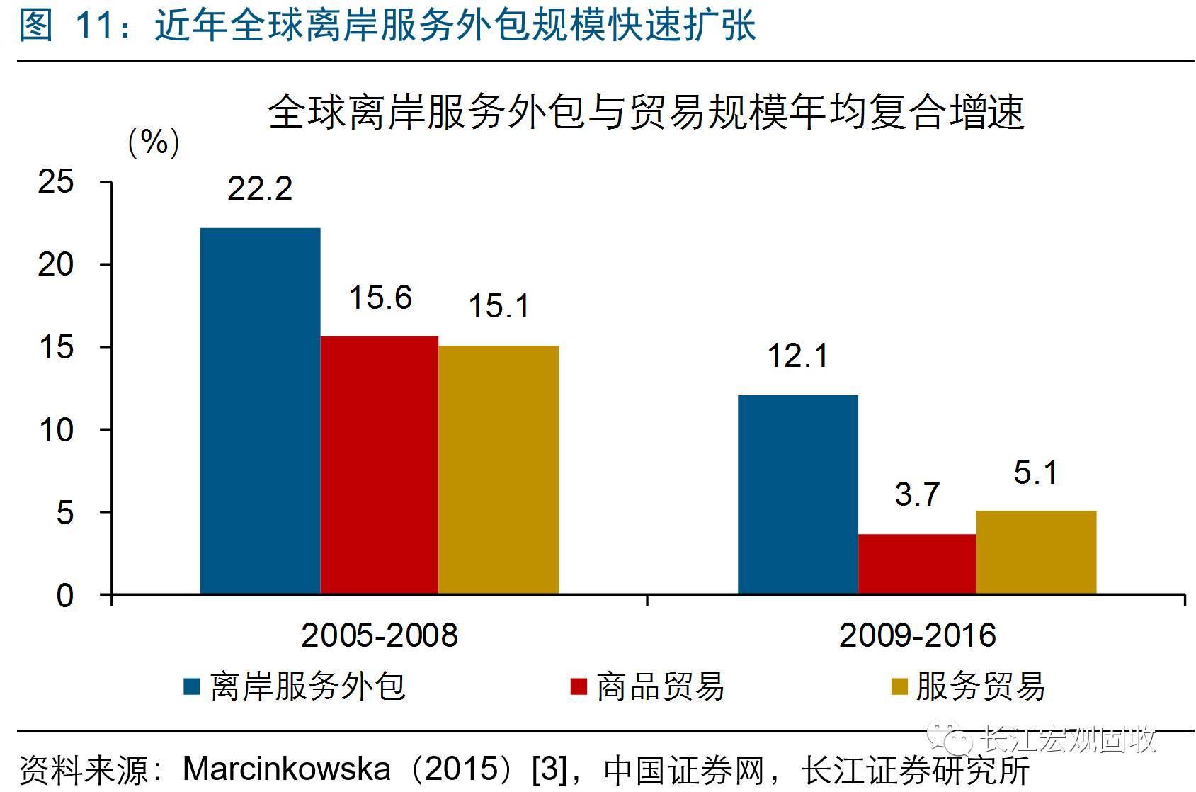 我国离岸外包全球份额升至30.2%--财经--人民网