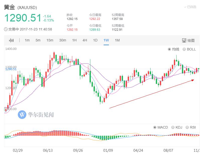 风险资产继续攀升,无论是美股还是亚洲股市,均屡创新高