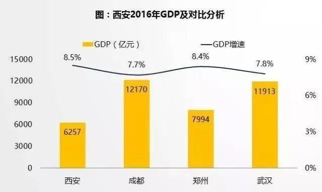 西安2018年人均经济总量_西安2018年房天下地图
