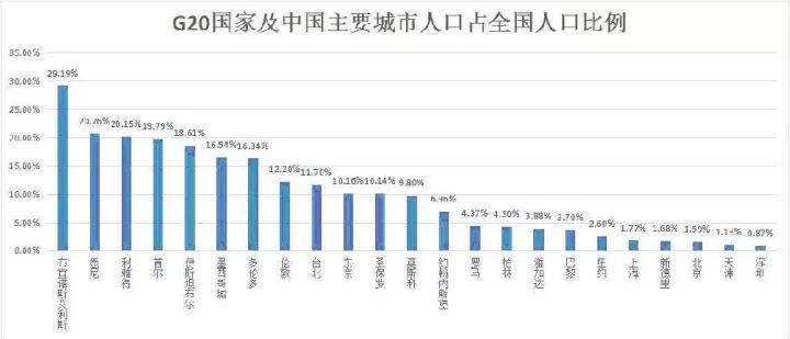 农村人口占全国人口的多少_农村人口占全国总人口