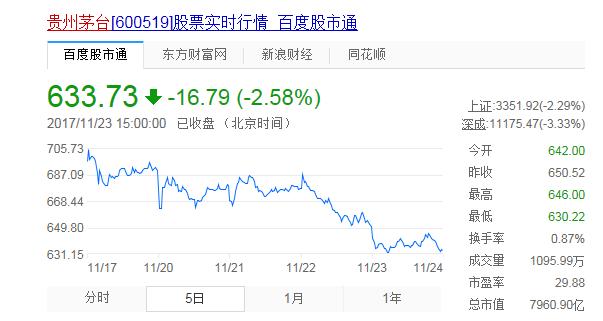 茅台二级市场上股价的连番失守,已殃及市面上现货茅台酒价格