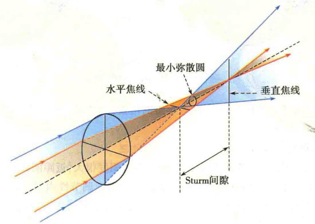 视力异常系列之三:看到路灯散出几道光线就是散光吗?