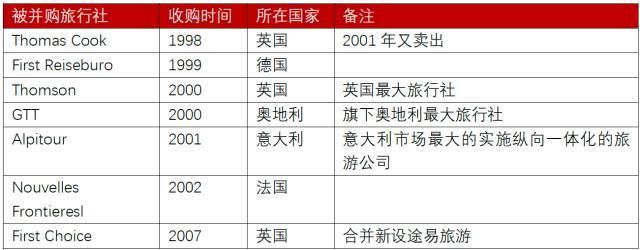行业研报_出境游批发商-综合运营商的升级与迭代