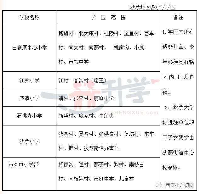 西安小升职业学学籍对口初中一览表!对于初小高中生v职业图片