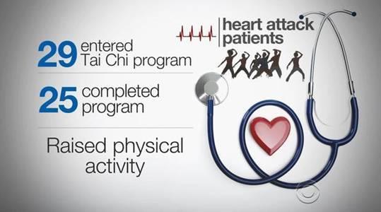 """又一突破!太极拳作为""""动药""""被引入美国的心脏病康复"""