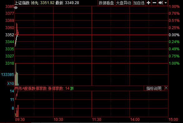 周五两市开盘惯性下跌,沪指报3340.38点,跌0.34%