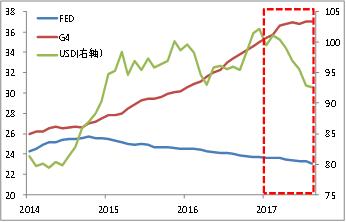 gdp比重表_不确定性下的全球供应链 华兴报告