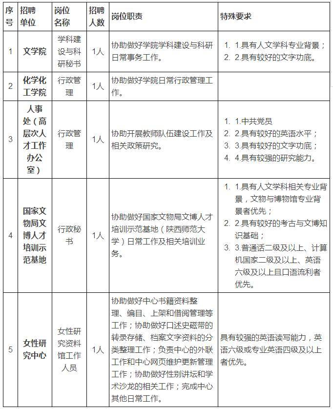 陕西师范大学公开招聘5名工作人