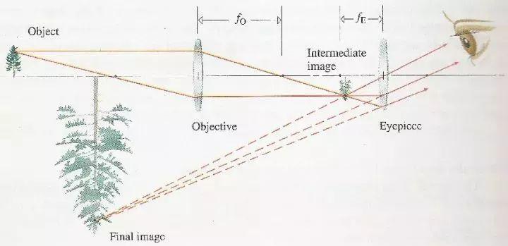 事業單位科技知識考試練習題:伽利略望遠鏡和開普勒望遠鏡的原理
