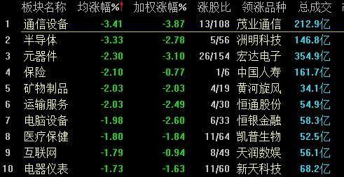 沪深两市双双低开震荡,午后股指进一步走低