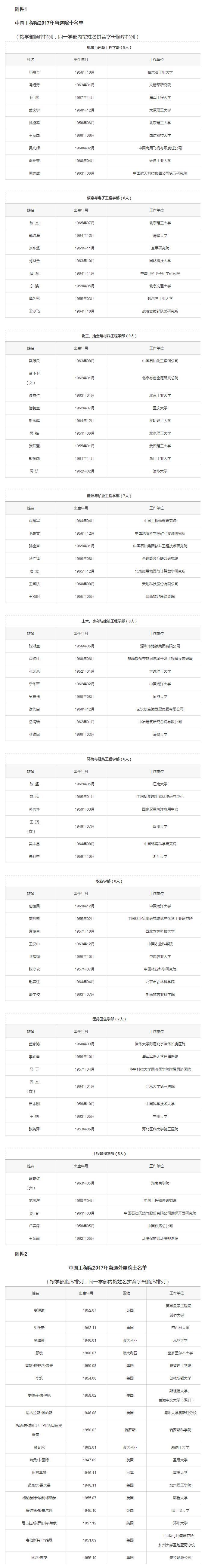 中国工程院2017年院士增选结果,医药卫生学部7人入选