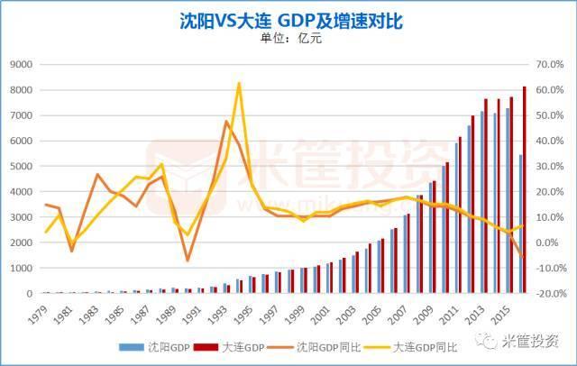 沈阳市GDP_沈阳市地图