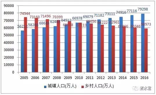 城市农村人口比例_读 某国人口分布示意图 图6 .回答22 24题. 22.此图说明该国